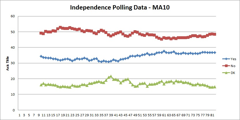Polling Data MA10 Trend