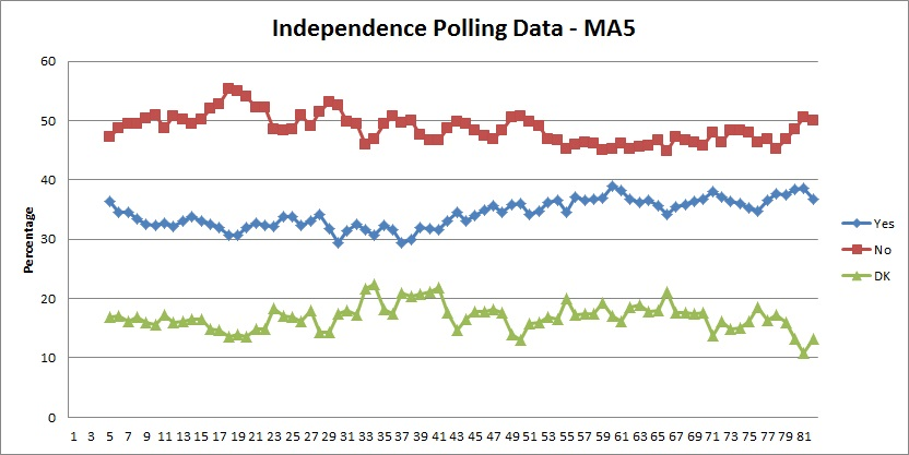 Polling Data MA5 Trend